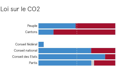 Bundesgesetz über die Verminderung von Treibhausgasemissionen (CO2-Gesetz)